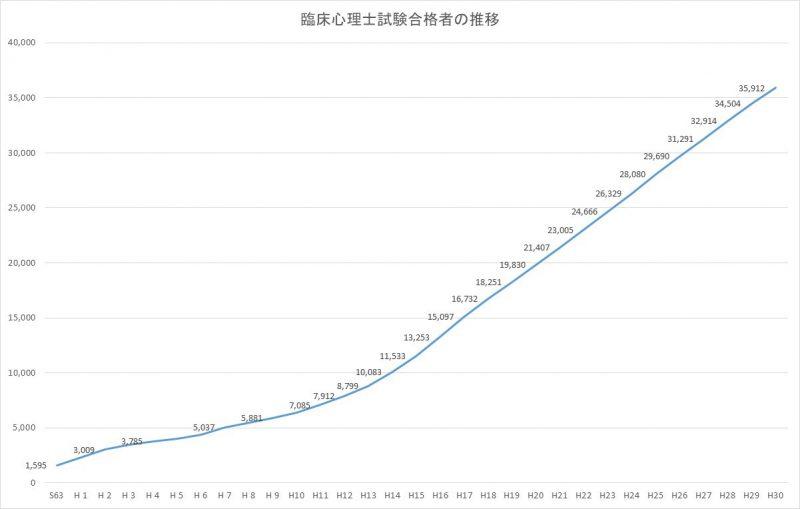 臨床心理士試験合格人数のグラフ