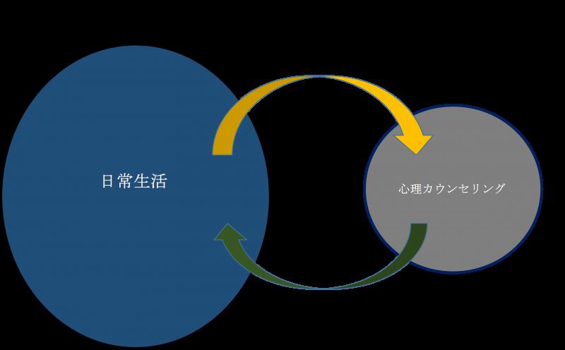 カウンセリングの構図